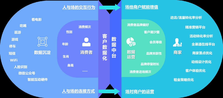 商场客流统计器_客流统计分析系统_客流统计器